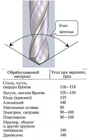Углы заточки спирального сверла для различных материалов
